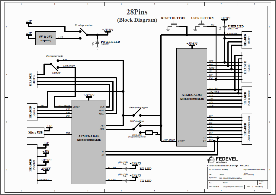 28Pins - Block Diagram BW2
